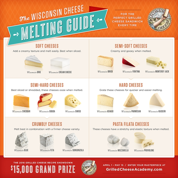 Cheese Melting Guide