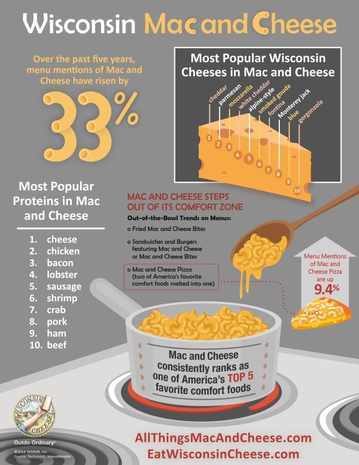 WMMB_Mac&Cheese